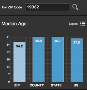 median age west chester