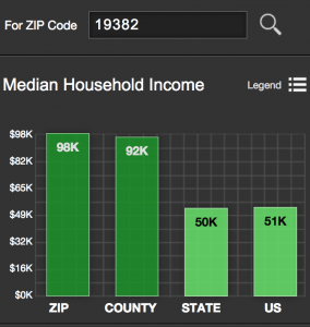 median income west chester