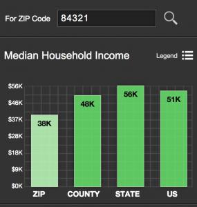 median income Logan